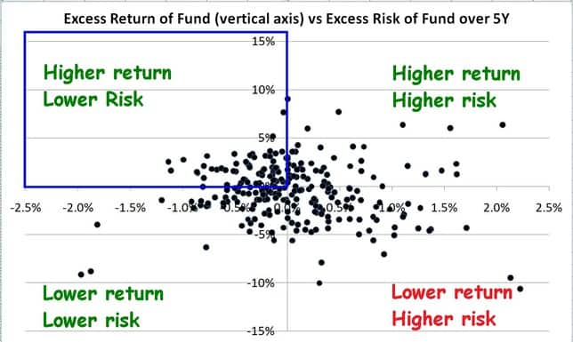 Shortlisting mutual funds with lower risk and higher return