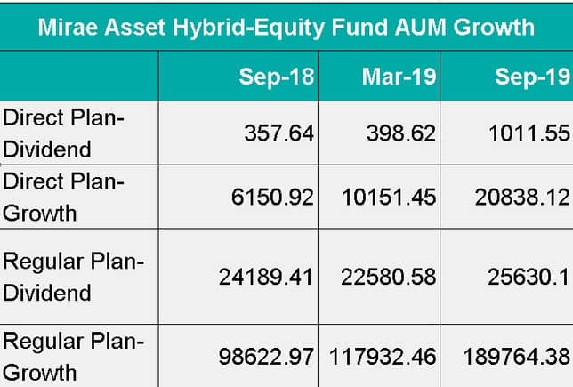AUM Growth Data for Mirae Asset Hybrid Equity Fund