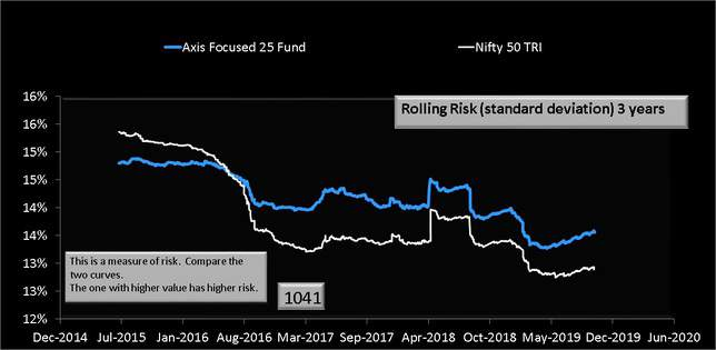 Axis Focused 25 Fund Three Year Rolling Risk or standard deviation
