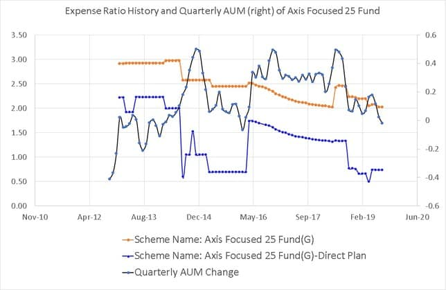 Expense Ratio History of Axis Focused 25 Fund