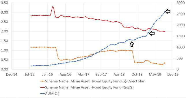 Expense Ratio and AUM history of Mirae Asset Hybrid Equity Fund