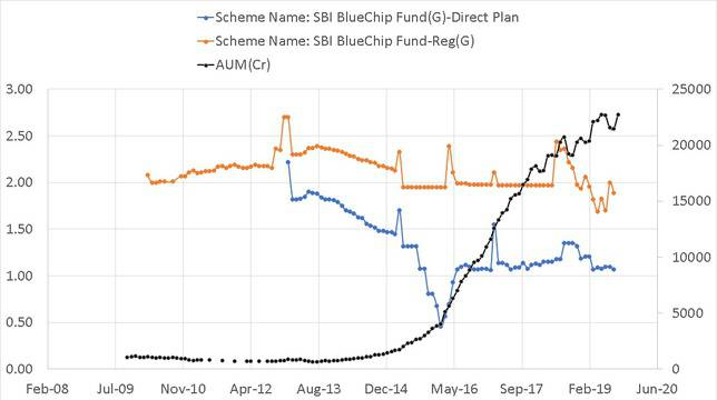 Expense ratio and AUM history of SBI Blue Chip Fund