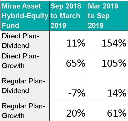 Growth Rate of AUM for Mirae Asset Hybrid Equity Fund