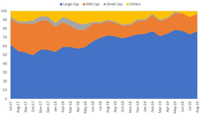 Market Cap history of Axis Focused 25 Fund