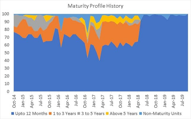 Maturity Profile History of Franklin India Savings Fund