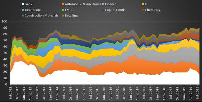 Sector Allocation History of Axis Focused 25 Fund