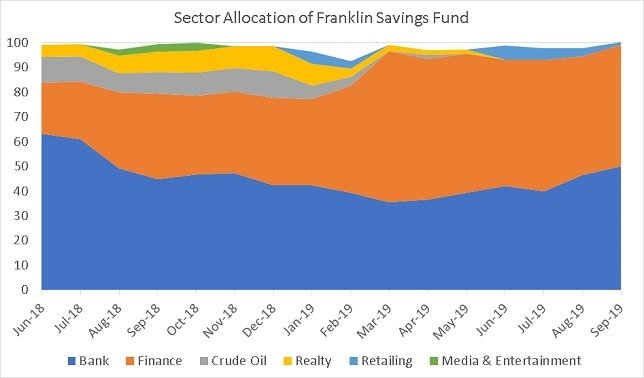 Sector Allocation history of Franklin India Savings Fund
