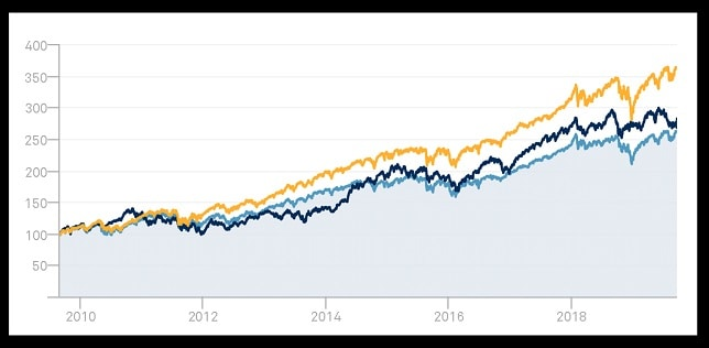 You are given the 10Y portfolio growth graph of three stock portfolios (and no other information). Please look at the image in the first comment and select the portfolio you will invest in