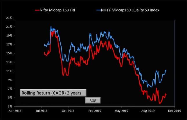 Midcap150 Quality 50 Index vs Nifty Midcap 150 Index Rolling retuns comparison