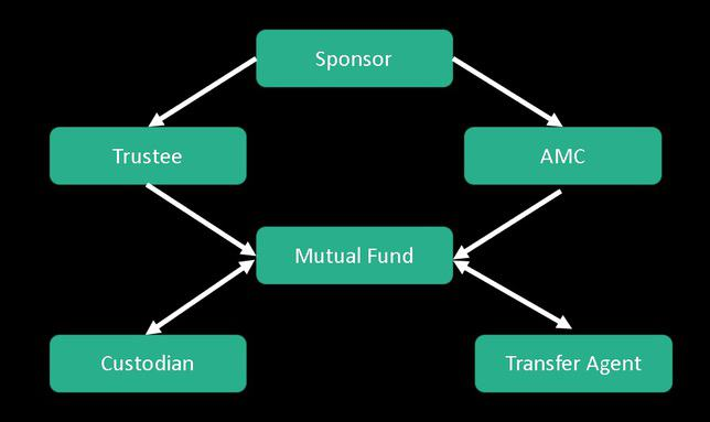 Structure of a mutual fund in India