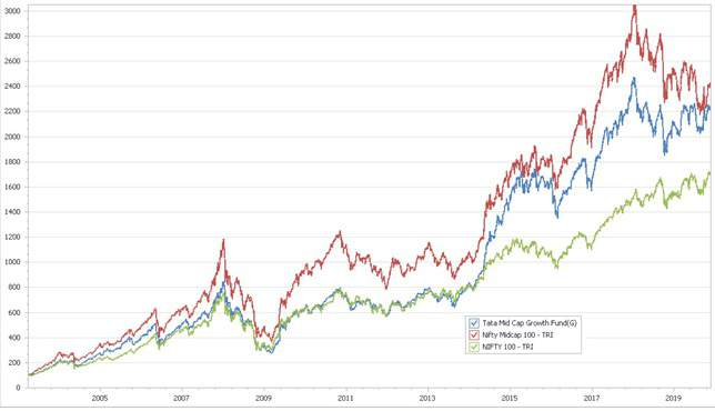 Tata Mid Cap Growth Fund NAV comparison with Nifty 100 TRI and Nifty Midcap 100 TRI since 1st Jan 2003