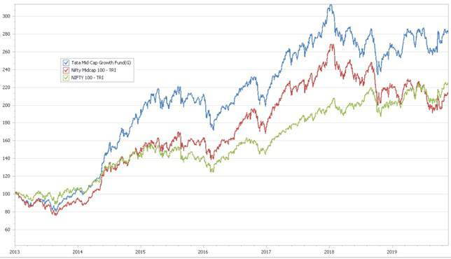 Tata Mid Cap Growth Fund NAV comparison with Nifty 100 TRI and Nifty Midcap 100 TRI since 1st Jan 2013