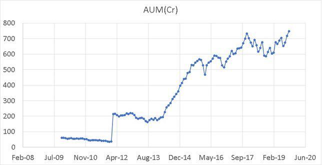 Tata Midcap Growth Fund AUM Growth