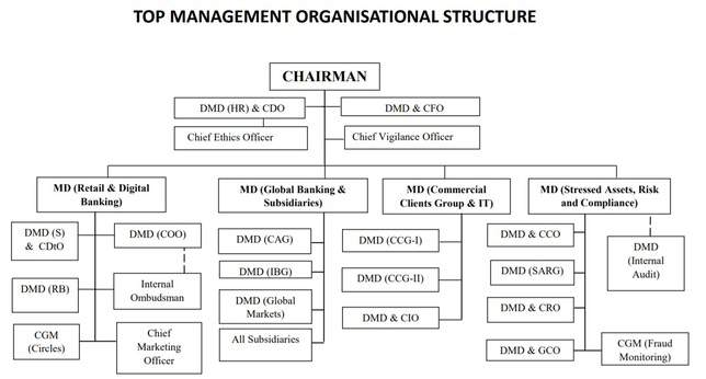 Top Management Organisational Structure of SBI