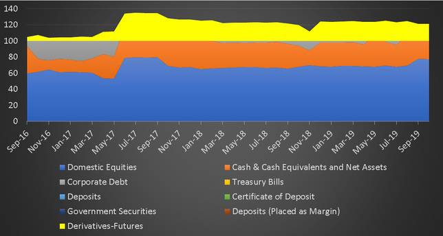 Asset Type Allocation History of Motilal Oswal Dynamic Fund