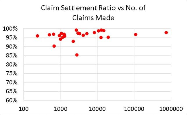 Claim settlement ratio 2018-19 plotted vs Total no claim applications