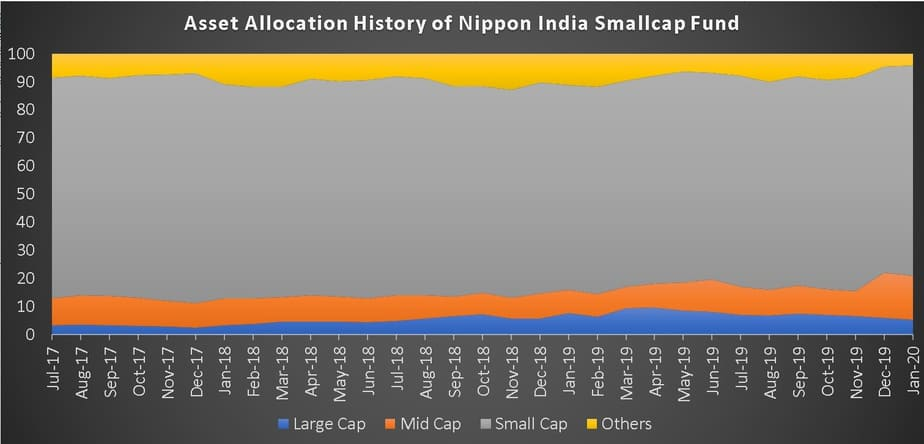 Asset Allocation History for Nippon India Small cap Fund