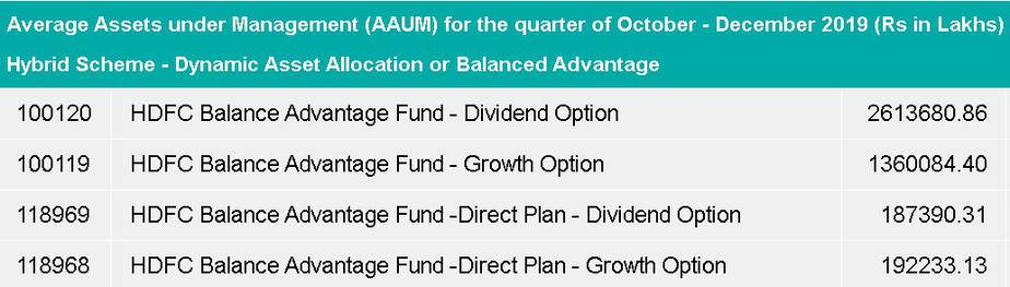 Screenshot from AMFI of Average Assets under Management (AAUM) for the quarter of October - December 2019 (Rs in Lakhs) for HDFC Balanced Advantage Fund