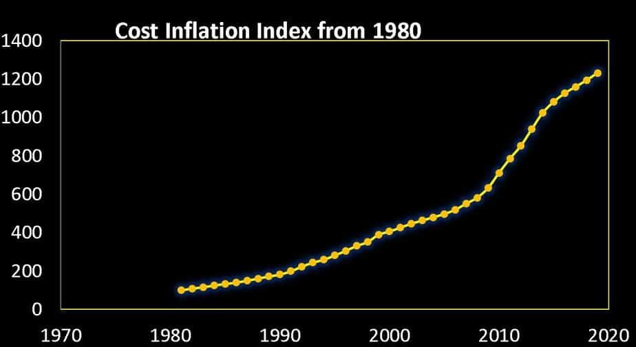 Cost inflation index since 1980