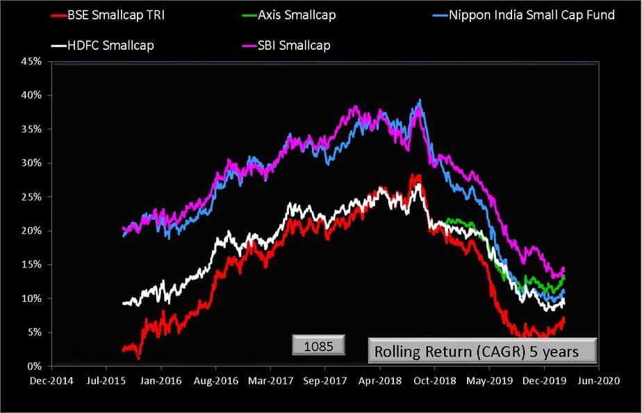 Five year rolling returns of Nippon India Small Cap Fund with category peers and benchmarks