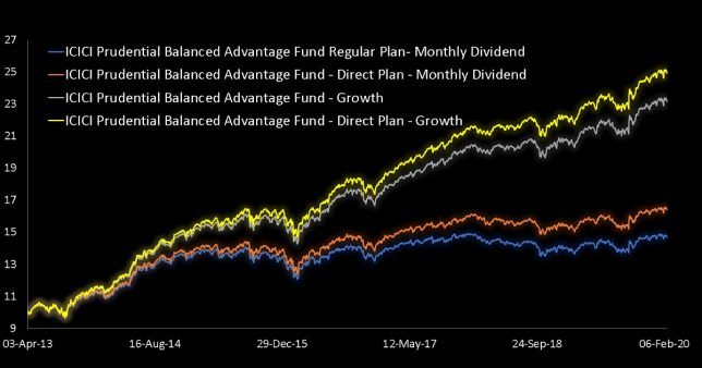 NAV movement of ICICI Pru Balanced Advantage Fund for both growth option and monthly dividend options