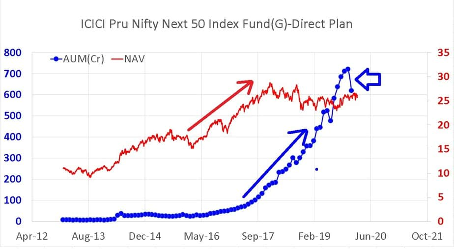 NAV movement of ICICI Pru Nifty Next 50 Index Fund Direct Plan along with its AUM