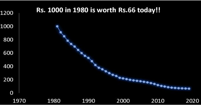 This is the impact of inflation Rs 1000 in 1980 is only worth Rs 66 in 2020