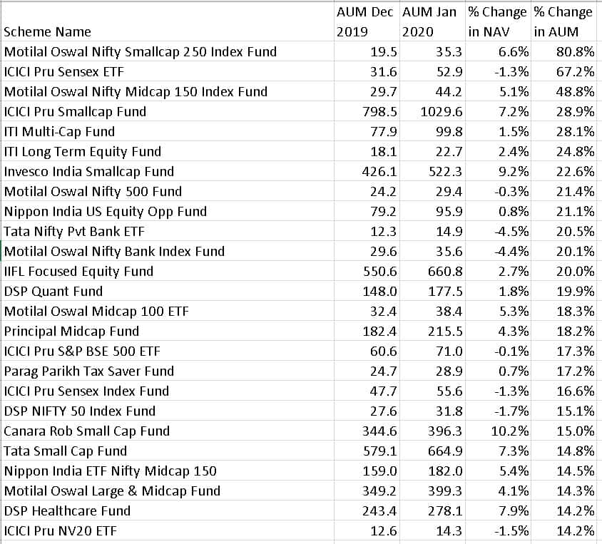 list of top 25 equity funds with AUM less than 1000 crores in Dec 2019 that registered the biggest AUM increases from Dec 2019 to Jan 2020