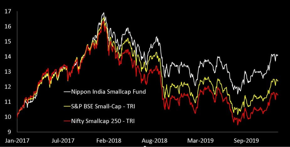 performance of Nippon India Small cap Fund over the last three years as on Feb 14 2020