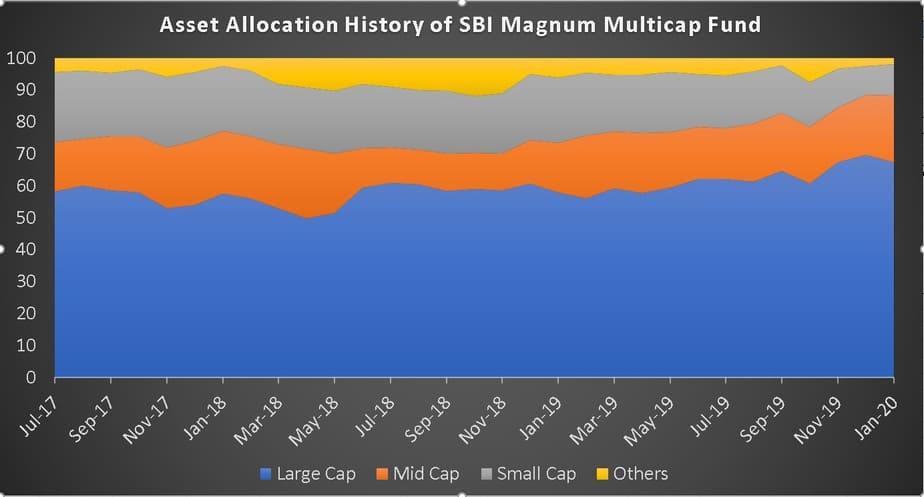 Asset Allocation History of SBI Magnum Multicap Fund