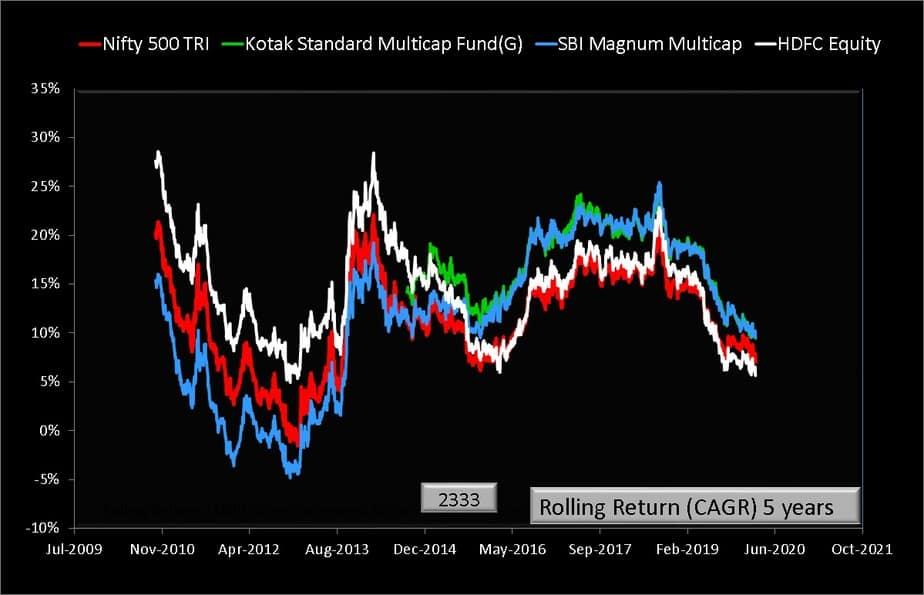 SBI Multicap vs Kotak Multicap vs HDFC Equity rolling returns over five years
