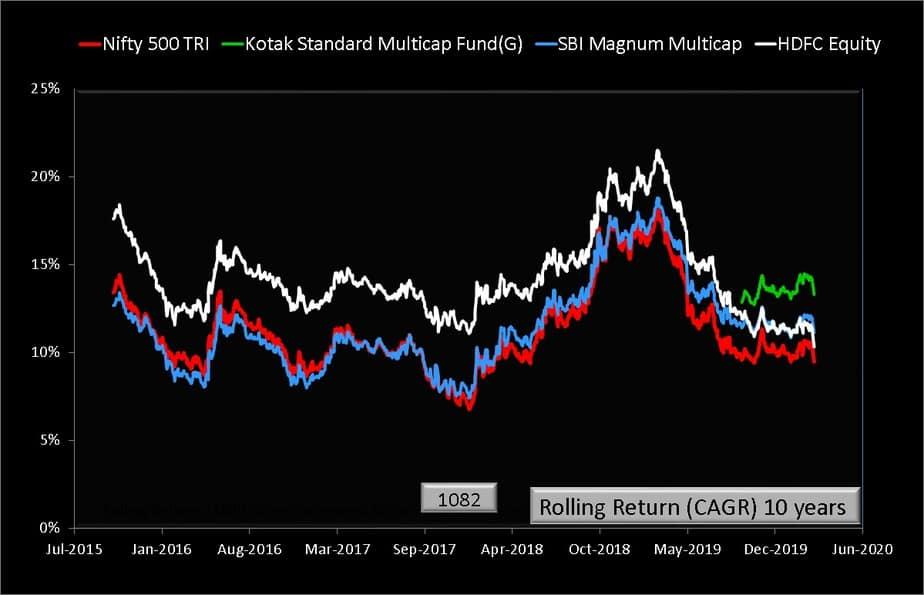 SBI Multicap vs Kotak Multicap vs HDFC Equity rolling returns over ten years