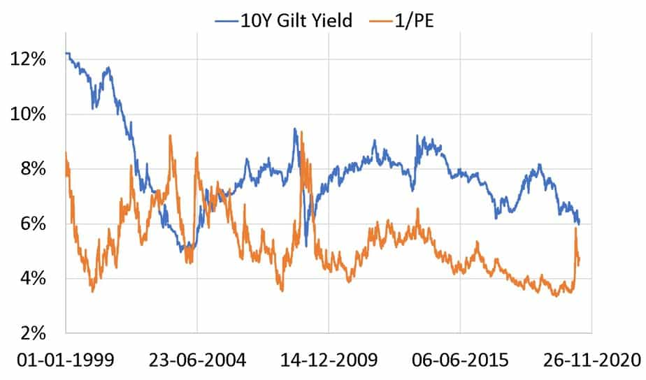 10Y gilt yield vs Nifty earnings yield which is the reciprocal of PE
