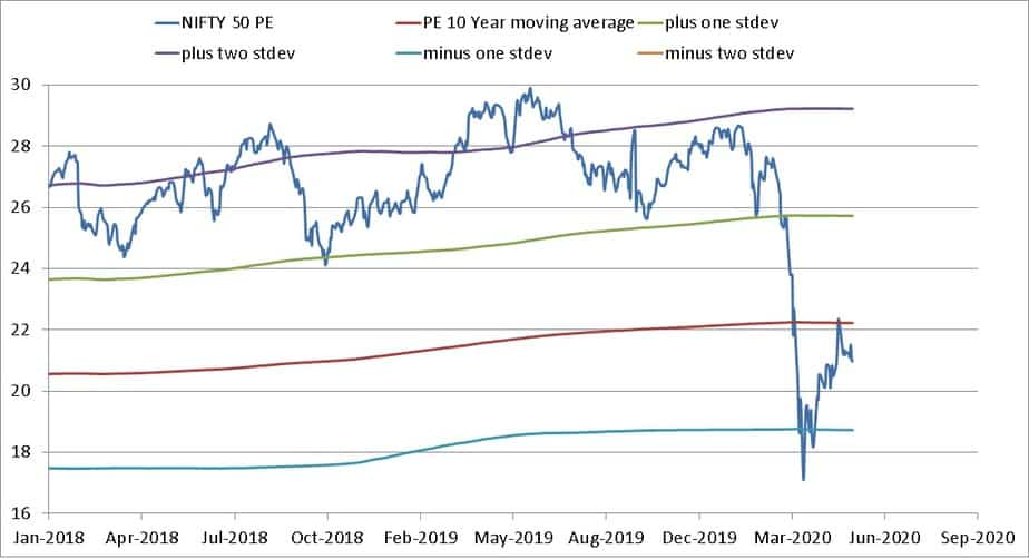 Closeup of Nifty PE with 10-year moving average and standard deviation bands from Jan 2018 to May 2020