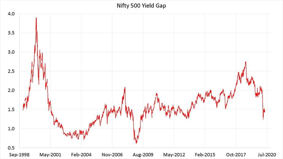 Nifty 500 Yield from Sep 1998 to May 2020