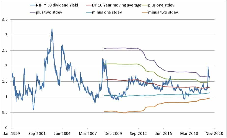 Nifty Dividend Yield from Jan 1999 to May 2020 with 10-year moving average and standard deviation bands
