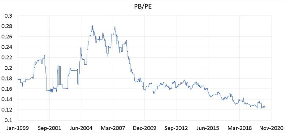 Nifty ROE or PB divided by PE from Jan 1999 to May 2020