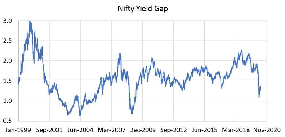 Nifty Yield Gap from Jan 1999 to May 2020